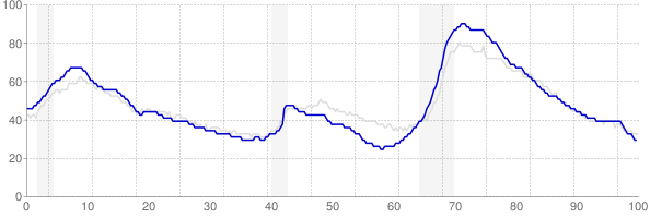 Florida monthly unemployment rate chart from 1990 to November 2017